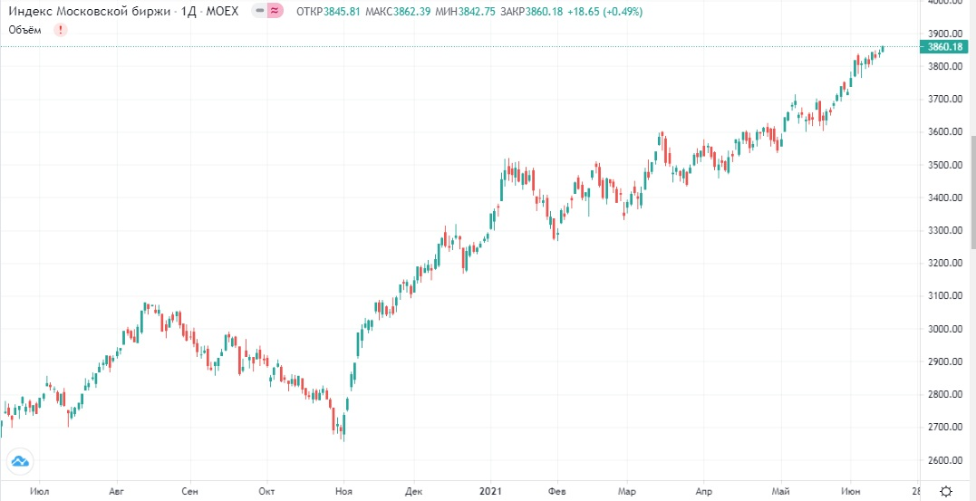 Обзор рынка 15.06.2021