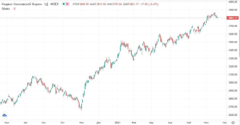 Обзор рынка 18.06.2021