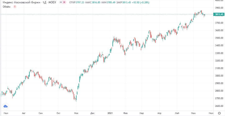 Обзор рынка 22.06.2021