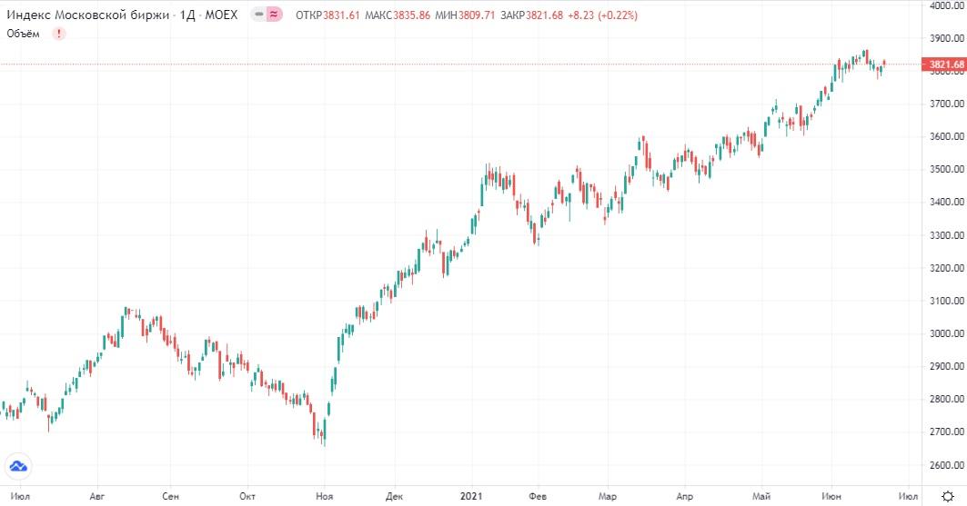 Обзор рынка 23.06.2021