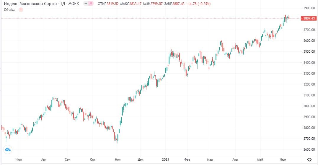 Обзор рынка 09.06.2021