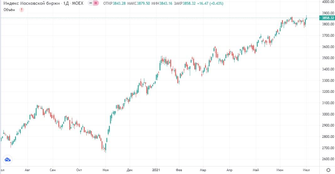 Обзор рынка 02.07.2021