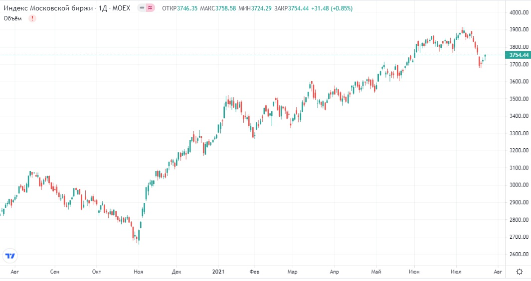 Обзор рынка 23.07.2021