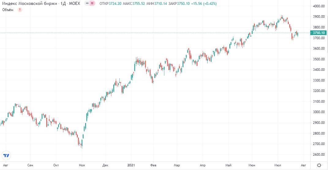 Обзор рынка 27.07.2021