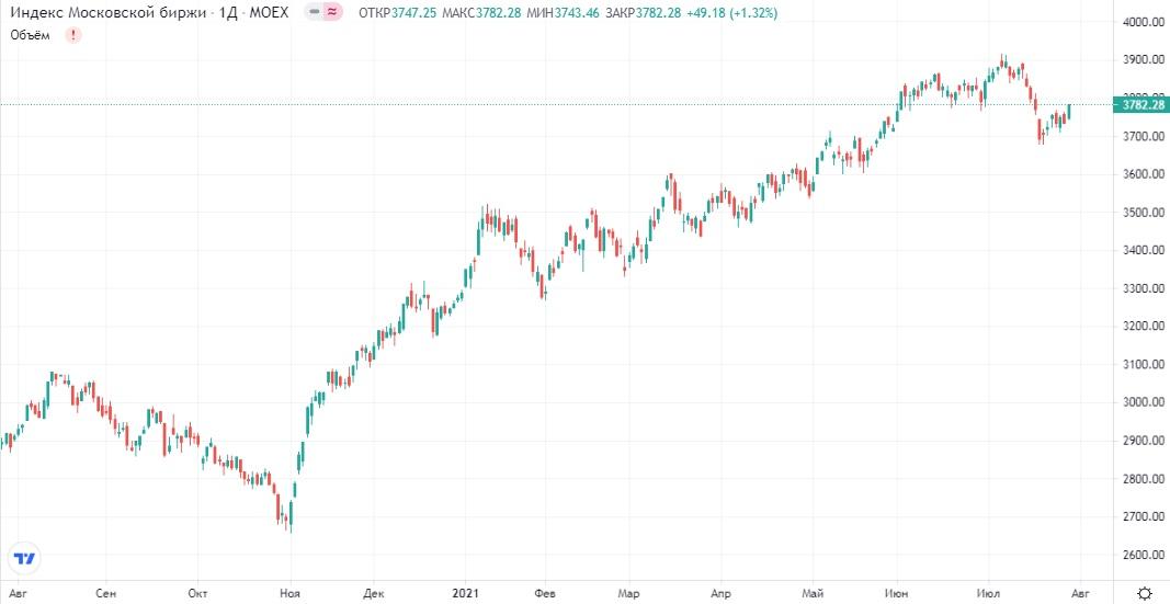 Обзор рынка 29.07.2021