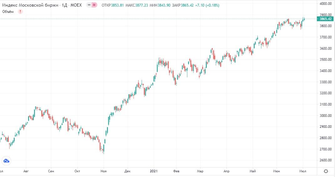 Обзор рынка 05.07.2021