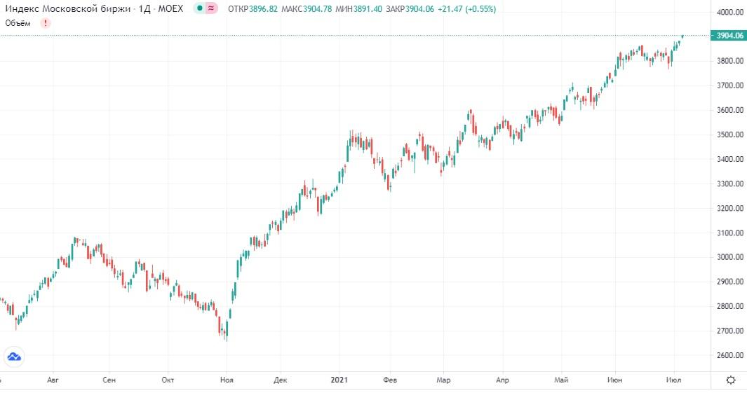Обзор рынка 06.07.2021