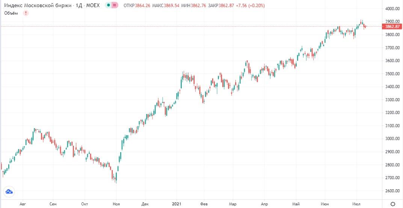 Обзор рынка 12.07.2021