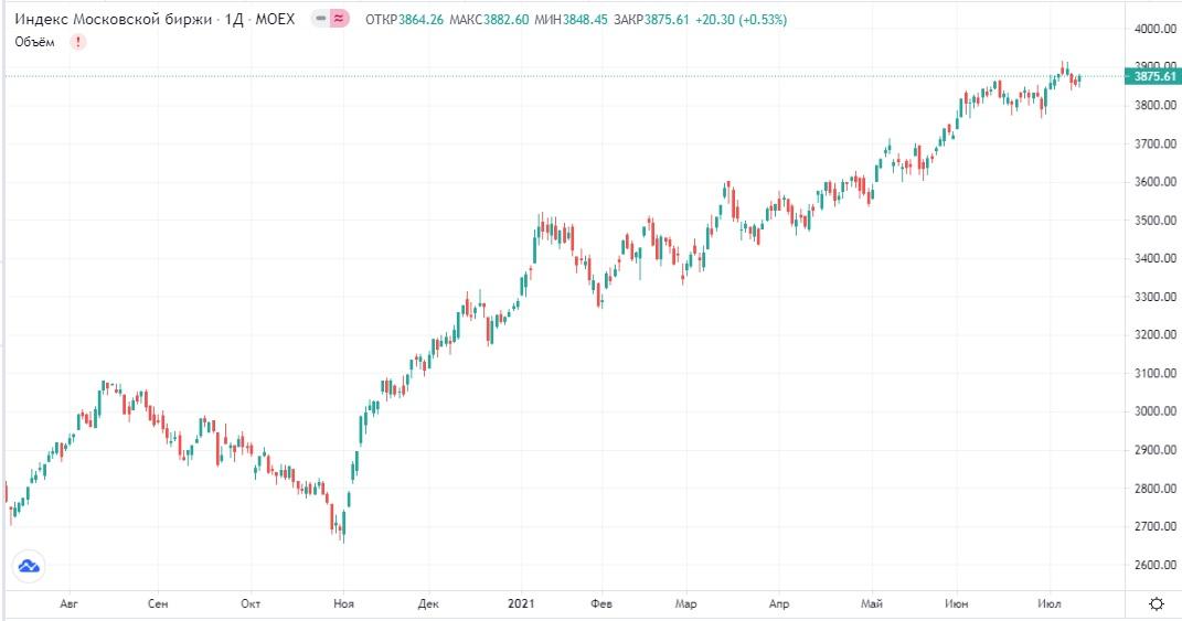Обзор рынка 13.07.2021