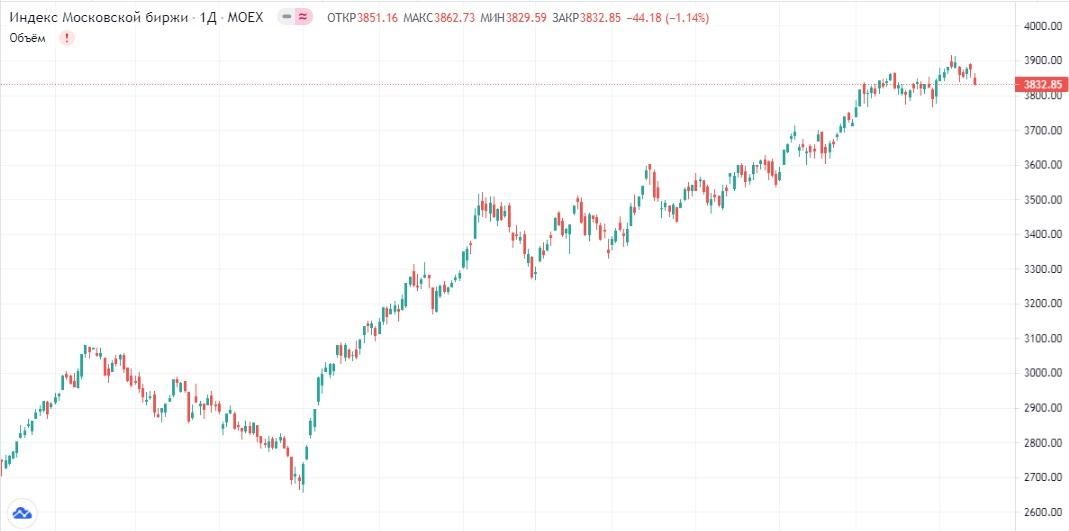 Обзор рынка 15.07.2021