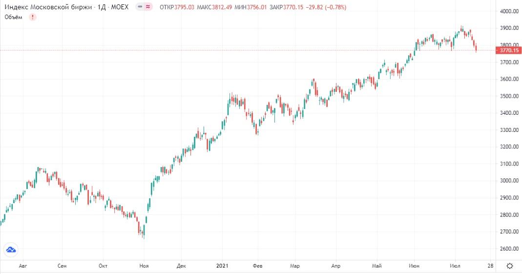 Обзор рынка 19.07.2021