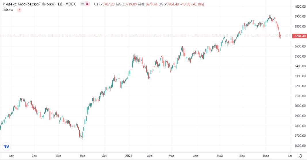 Обзор рынка 21.07.2021