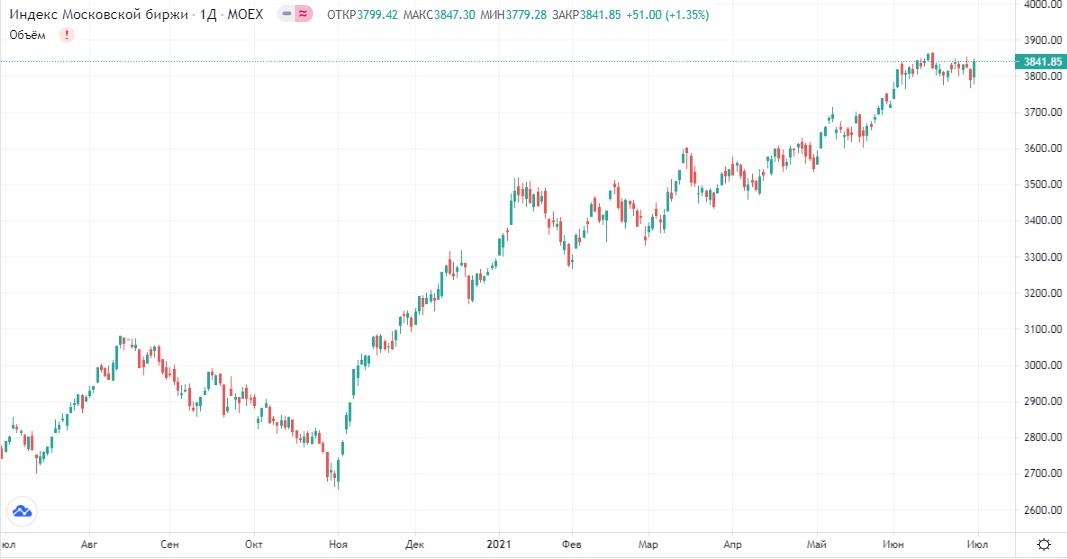 Обзор рынка 01.07.2021