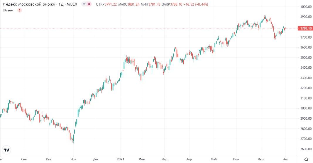 Обзор рынка 03.08.2021