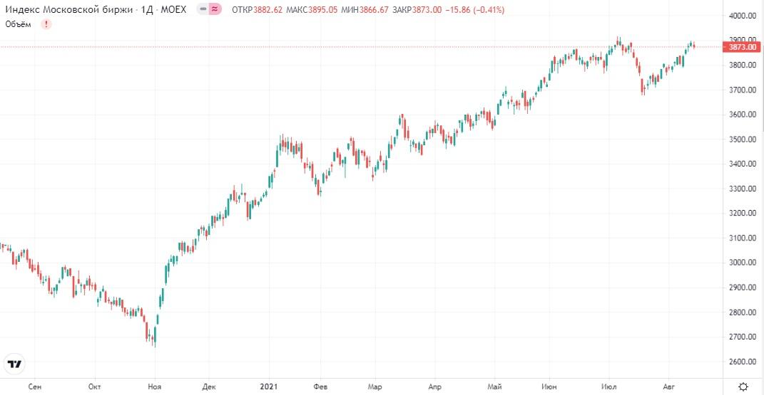 Обзор рынка 16.08.2021