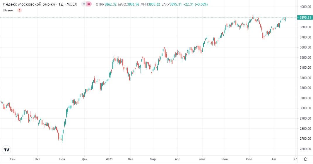 Обзор рынка 17.08.2021