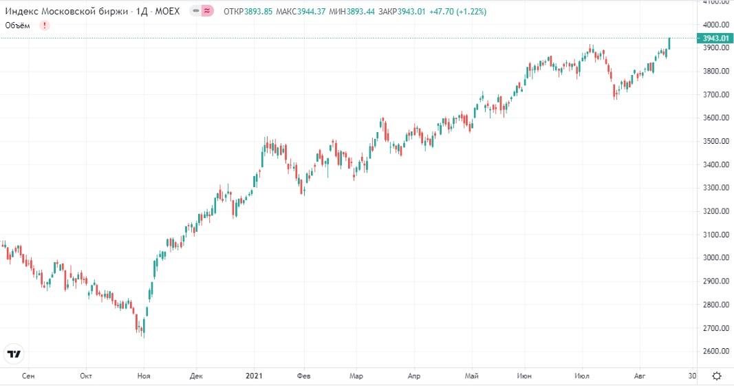 Обзор рынка 18.08.2021