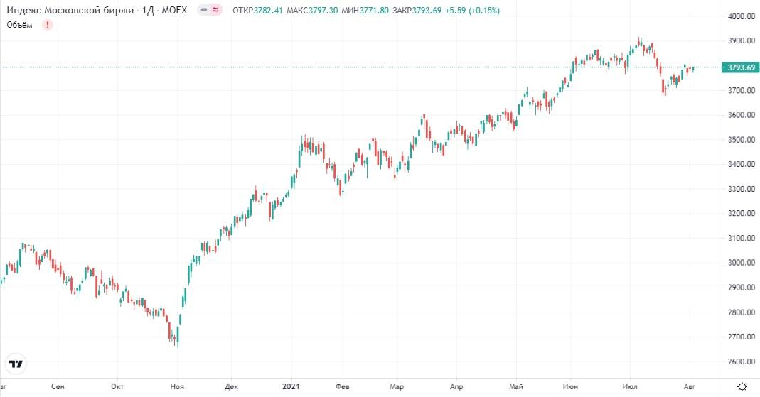 Обзор рынка 04.08.2021