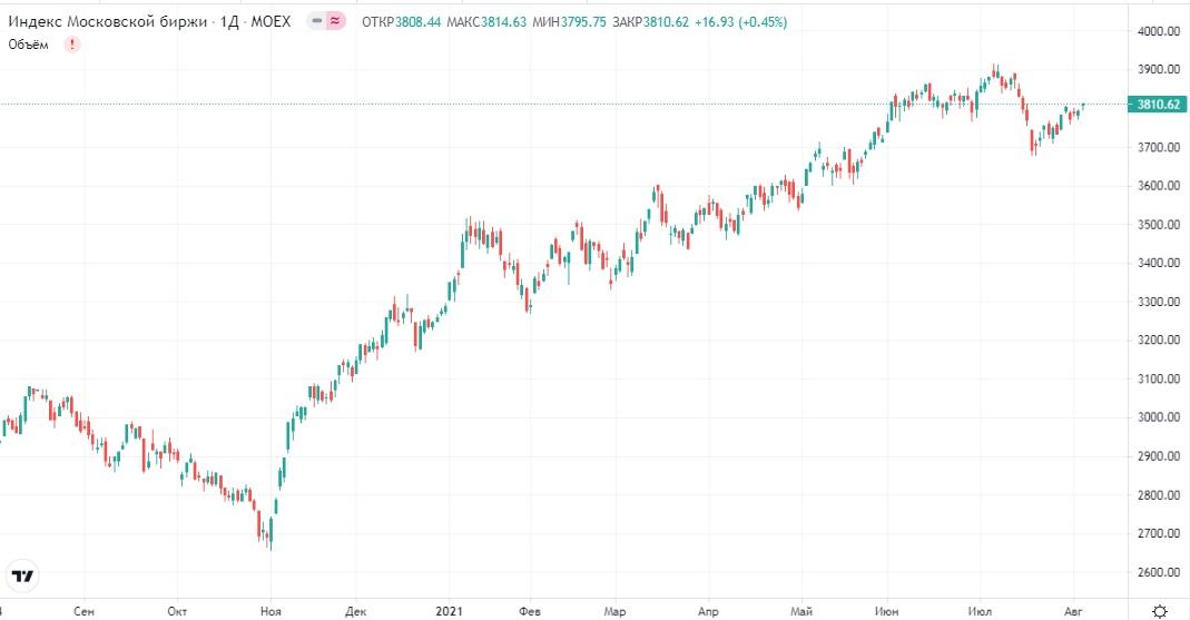 Обзор рынка 05.08.2021