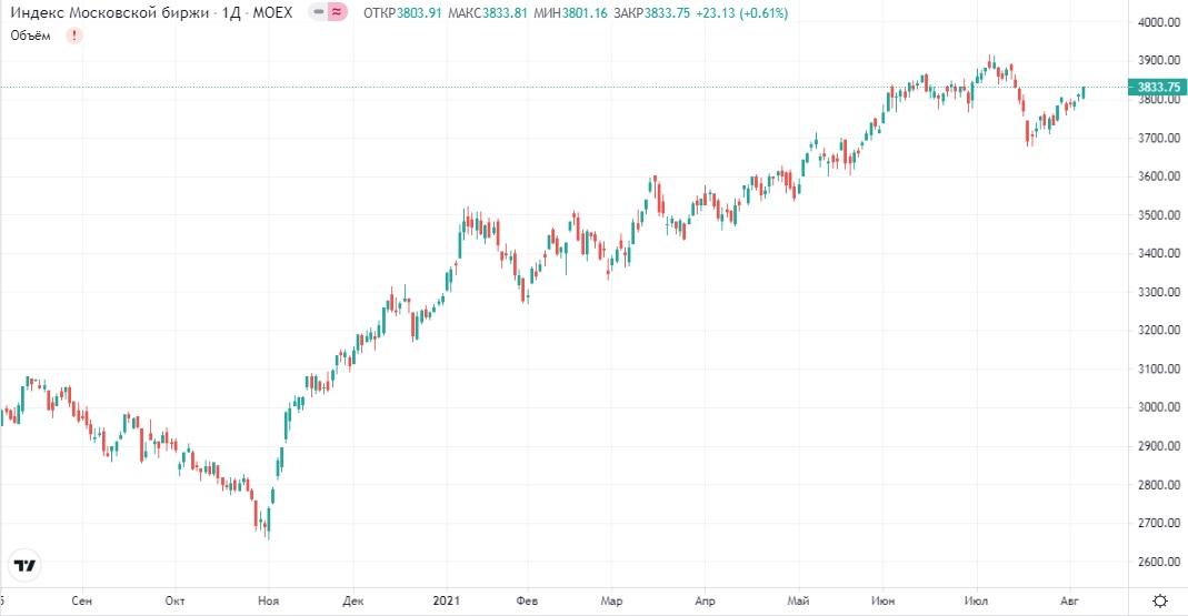 Обзор рынка 06.08.2021