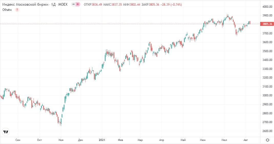Обзор рынка 09.08.2021