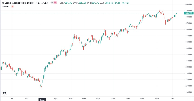 Обзор рынка 11.08.2021