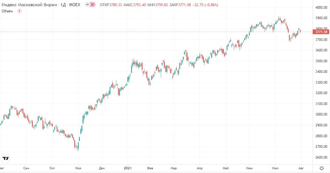 Обзор рынка 02.08.2021